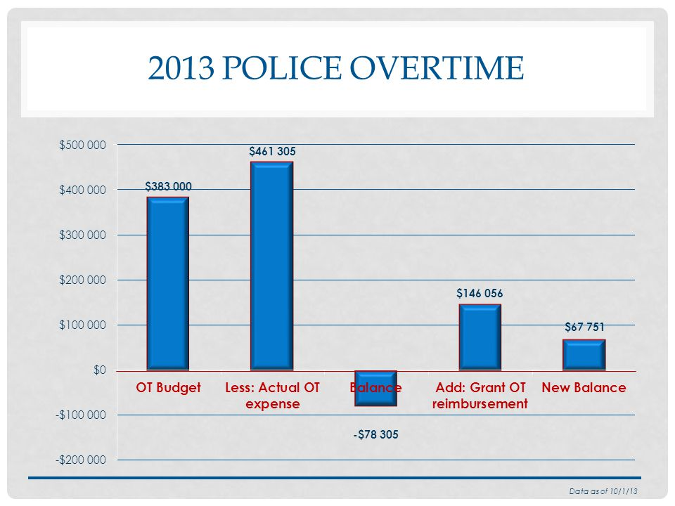 2013 POLICE OVERTIME Data as of 10/1/13