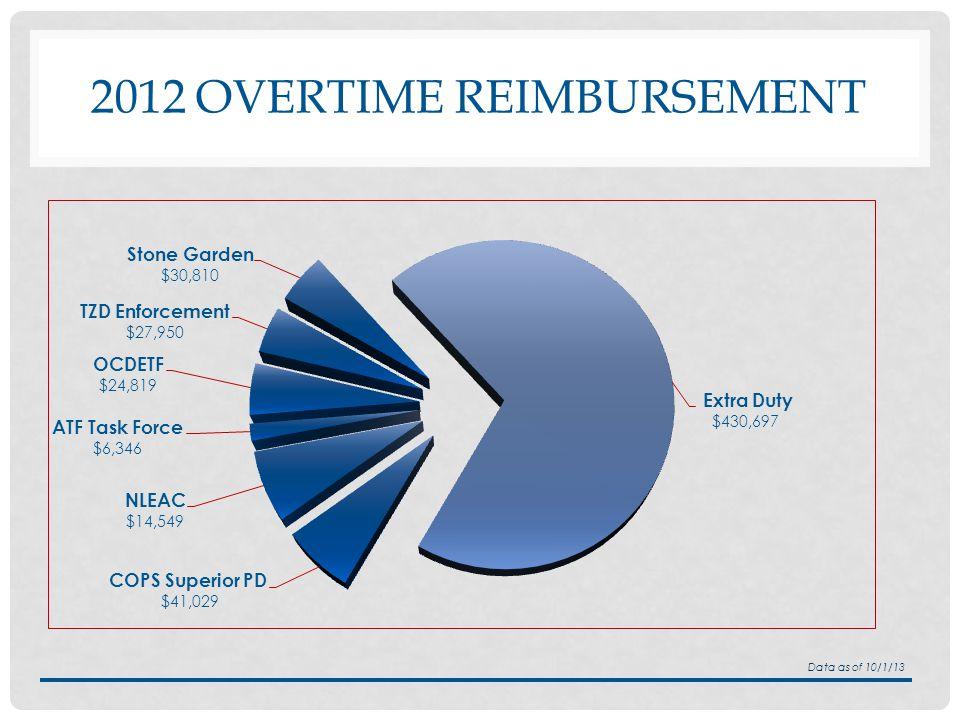 2012 OVERTIME REIMBURSEMENT Data as of 10/1/13