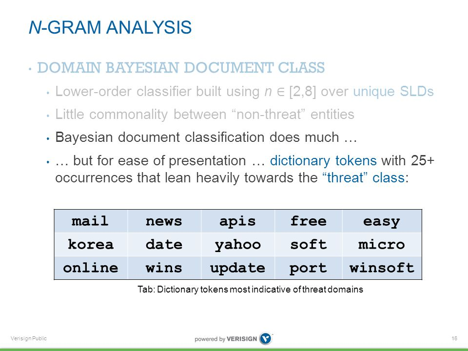Verisign Public N-GRAM ANALYSIS 16 mailnewsapisfreeeasy koreadateyahoosoftmicro onlinewinsupdateportwinsoft Tab: Dictionary tokens most indicative of threat domains
