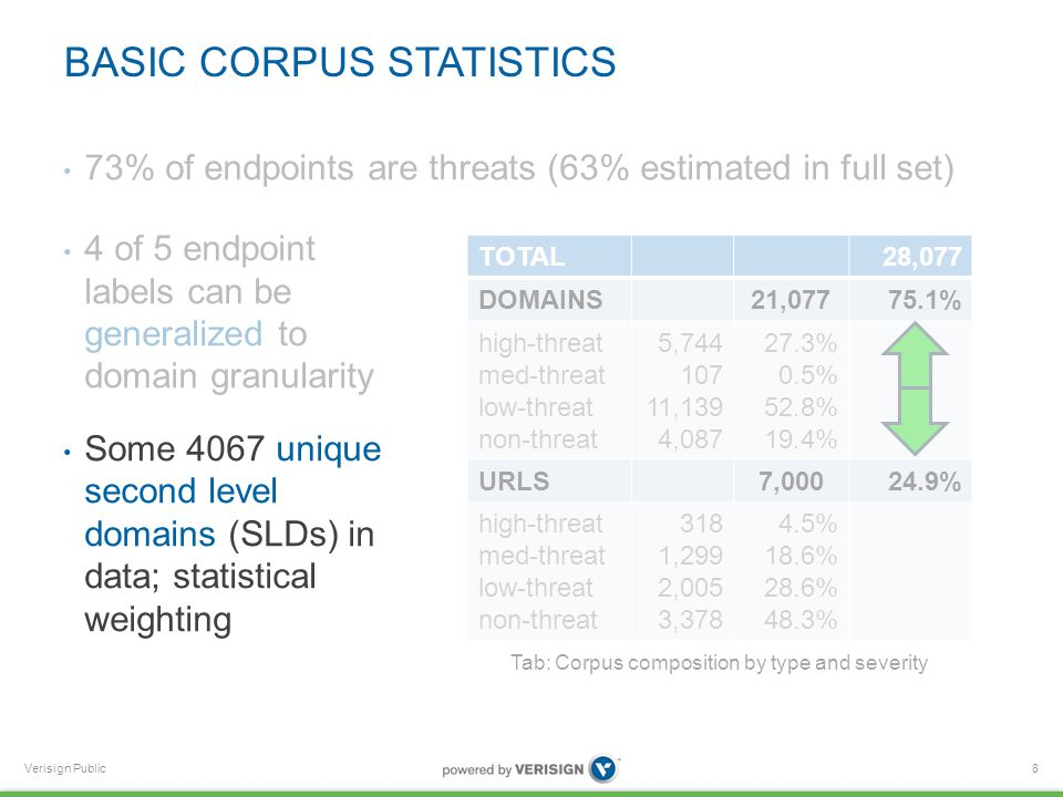 Verisign Public BASIC CORPUS STATISTICS 4 of 5 endpoint labels can be generalized to domain granularity Some 4067 unique second level domains (SLDs) in data; statistical weighting 8 TOTAL28,077 DOMAINS21,07775.1% high-threat med-threat low-threat non-threat 5,744 107 11,139 4,087 27.3% 0.5% 52.8% 19.4% URLS7,00024.9% high-threat med-threat low-threat non-threat 318 1,299 2,005 3,378 4.5% 18.6% 28.6% 48.3% Tab: Corpus composition by type and severity 73% of endpoints are threats (63% estimated in full set)