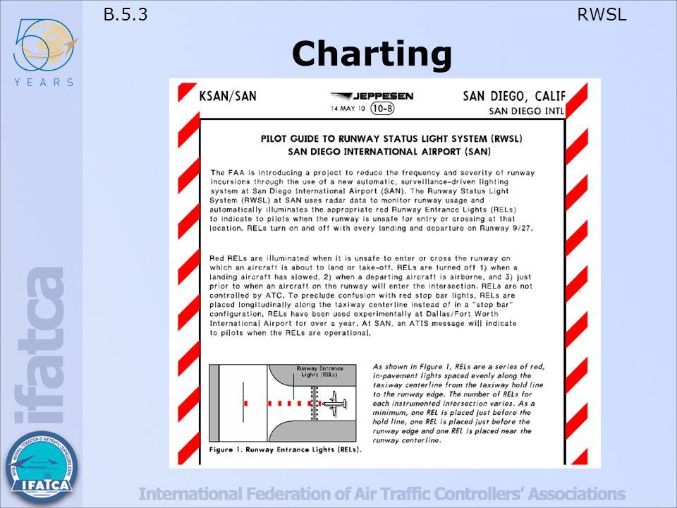 B.5.3 RWSL Charting