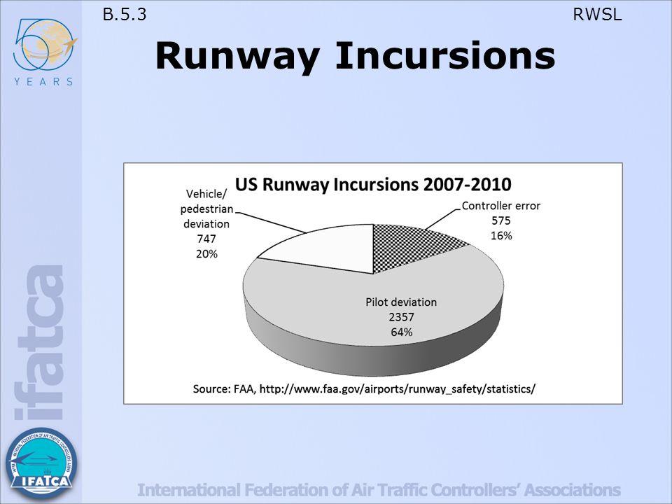B.5.3 RWSL Runway Incursions