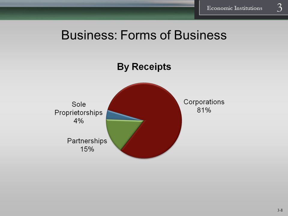 1 Economic Institutions 3 3-9 Forms of Business  Sole proprietorships – businesses that have only one owner  Partnerships – businesses with two or more owners  Corporations – businesses that are treated as a person, and are legally owned by their stockholders, who are not liable for the actions of the corporate person Flexible-purpose Corporations, Benefit Corporations (B-corporations), L3C