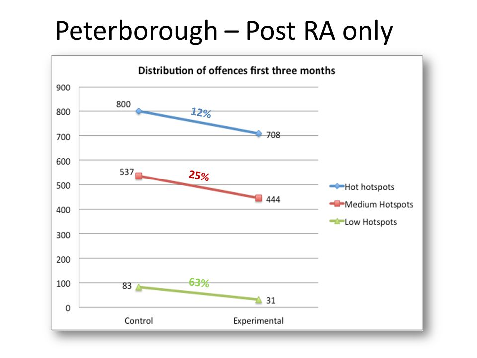 Peterborough – Post RA only 63% 25% 12%