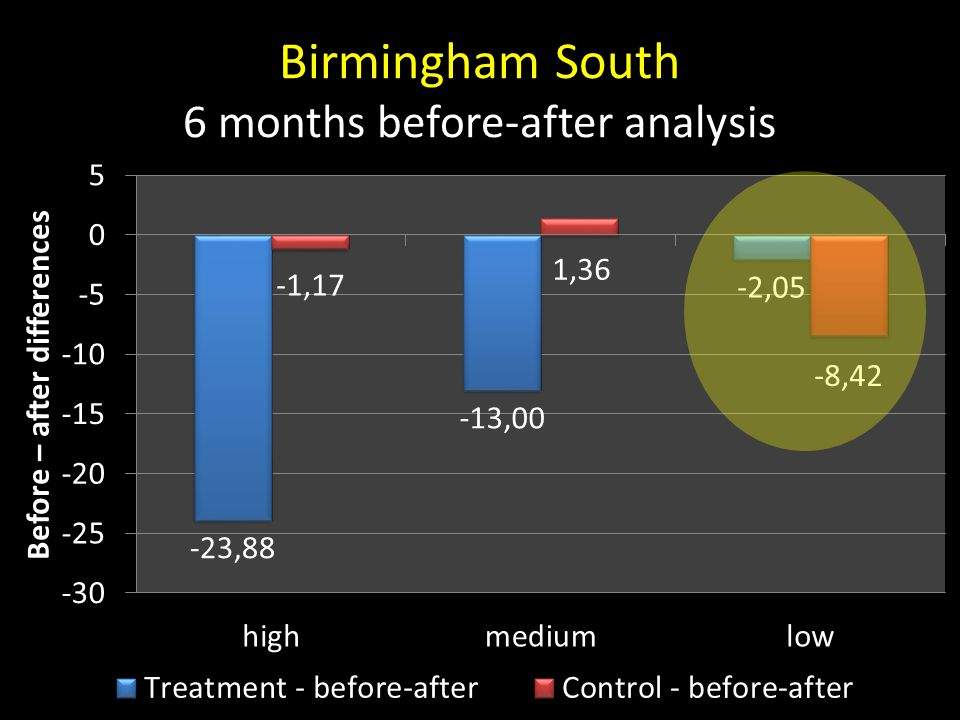 Birmingham South 6 months before-after analysis