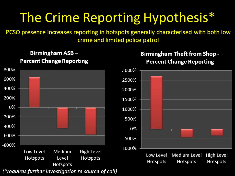 The Crime Reporting Hypothesis* (*requires further investigation re source of call) PCSO presence increases reporting in hotspots generally characteri