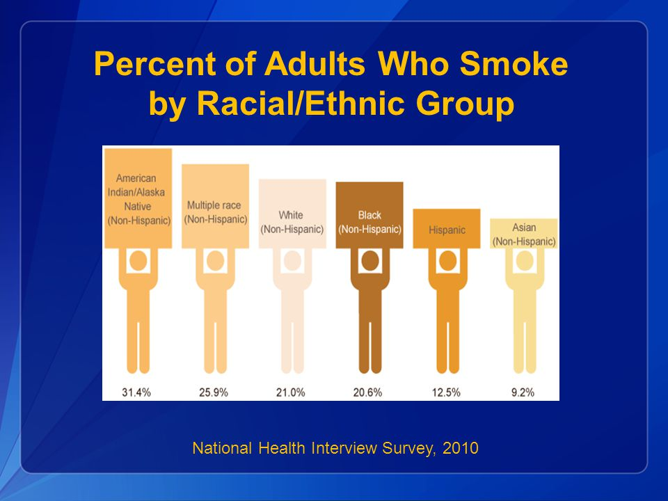National Health Interview Survey, 2010 Percent of Adults Who Smoke by Racial/Ethnic Group
