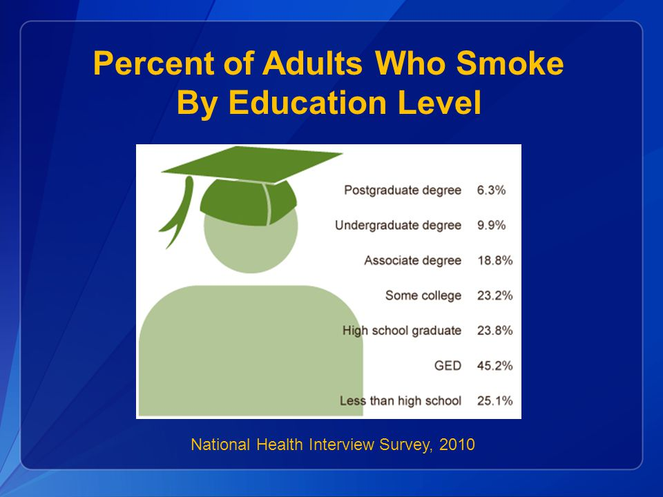 National Health Interview Survey, 2010 Percent of Adults Who Smoke By Education Level