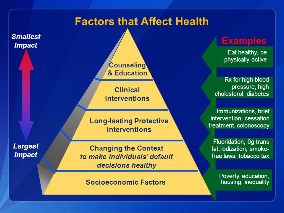 Largest Impact Smallest Impact Examples Eat healthy, be physically active Rx for high blood pressure, high cholesterol, diabetes Poverty, education, h