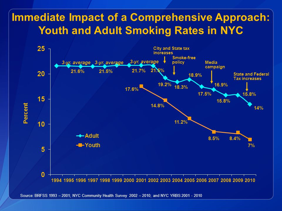 Immediate Impact of a Comprehensive Approach: Youth and Adult Smoking Rates in NYC Source: BRFSS 1993 – 2001; NYC Community Health Survey 2002 – 2010;