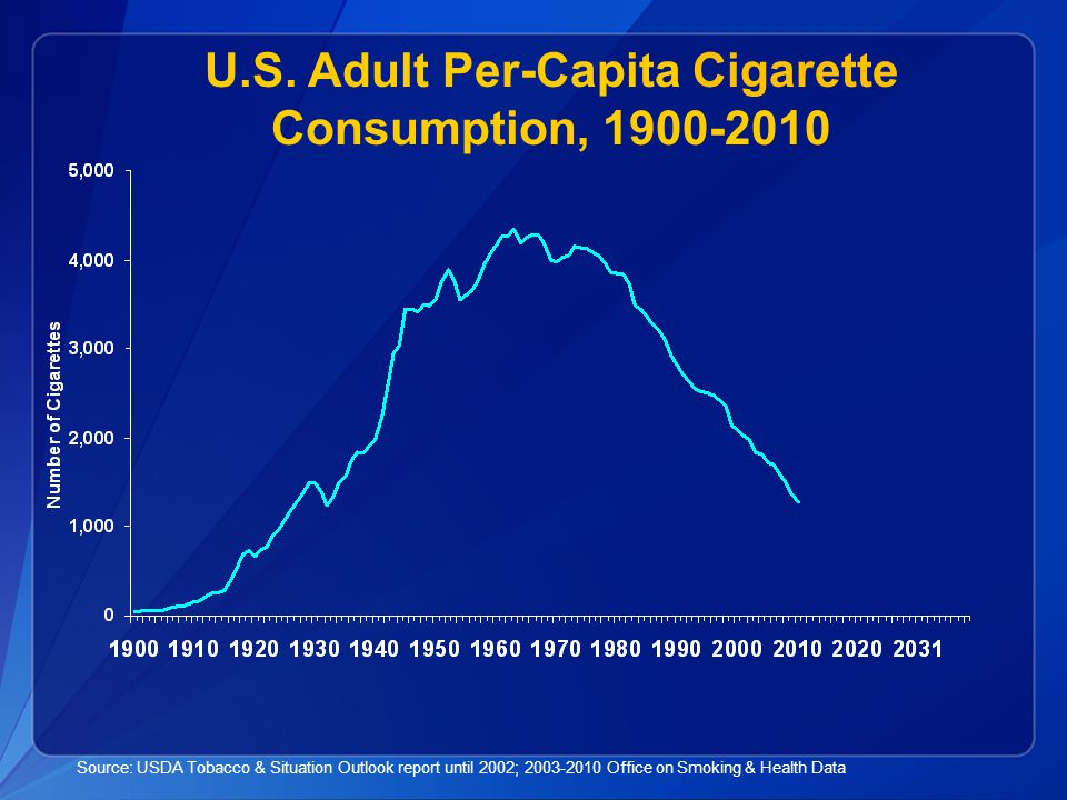 National Health Interview Survey, 2010 Percent of Adults Who Smoke by Poverty Level