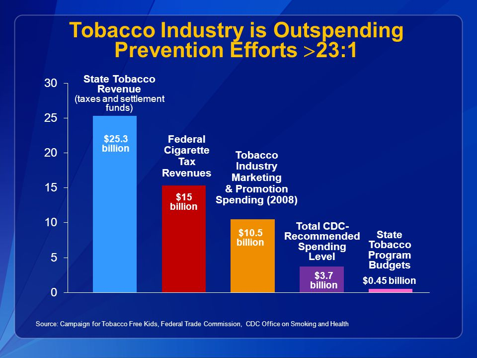 State Tobacco Revenue (taxes and settlement funds) State Tobacco Program Budgets $0.45 billion Total CDC- Recommended Spending Level Tobacco Industry
