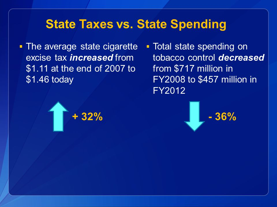  The average state cigarette excise tax increased from $1.11 at the end of 2007 to $1.46 today  Total state spending on tobacco control decreased fr