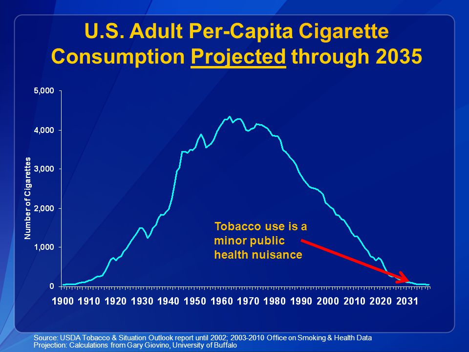U.S. Adult Per-Capita Cigarette Consumption Projected through 2035 Source: USDA Tobacco & Situation Outlook report until 2002; 2003-2010 Office on Smo