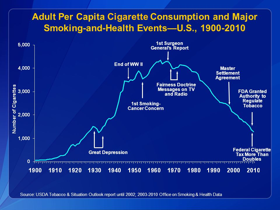 Adult Per Capita Cigarette Consumption and Major Smoking-and-Health Events—U.S., 1900-2010 Source: USDA Tobacco & Situation Outlook report until 2002;
