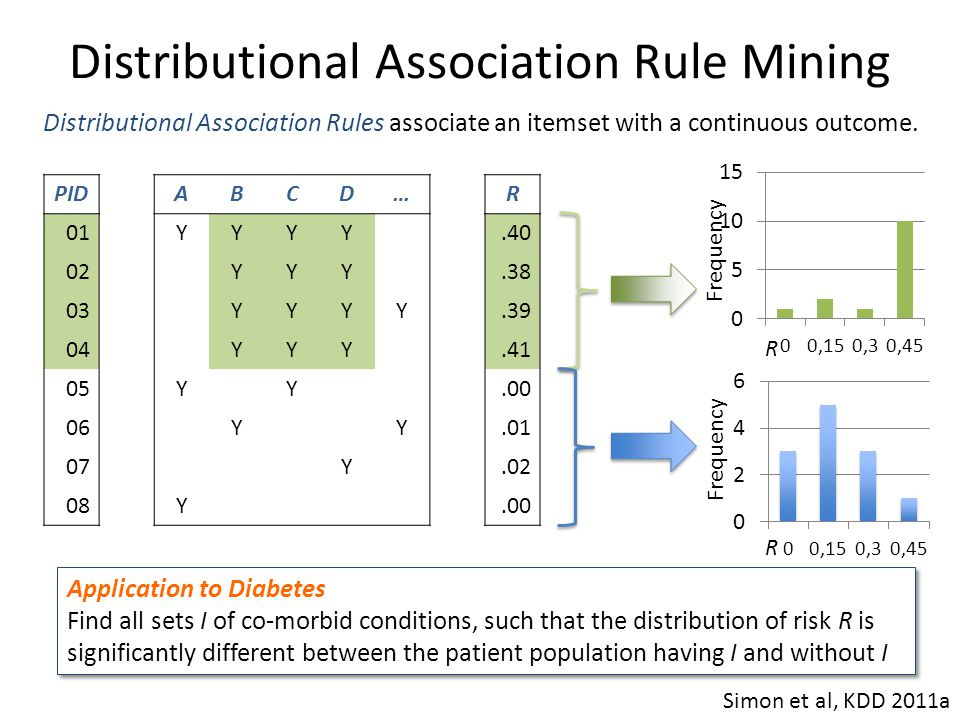 Distributional Association Rule Mining Distributional Association Rules associate an itemset with a continuous outcome. PIDABCD…R 01YYYY.40 02YYY.38 0