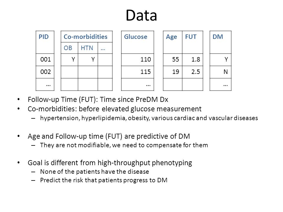 Data Follow-up Time (FUT): Time since PreDM Dx Co-morbidities: before elevated glucose measurement – hypertension, hyperlipidemia, obesity, various ca