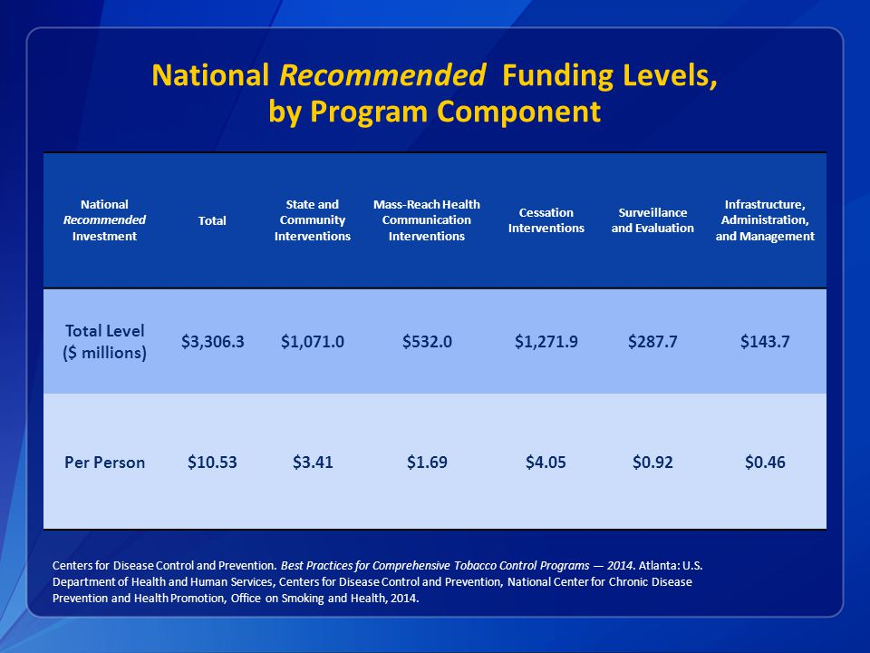 National Recommended Funding Levels, by Program Component National Recommended Investment Total State and Community Interventions Mass-Reach Health Communication Interventions Cessation Interventions Surveillance and Evaluation Infrastructure, Administration, and Management Total Level ($ millions) $3,306.3$1,071.0$532.0$1,271.9$287.7$143.7 Per Person$10.53$3.41$1.69$4.05$0.92$0.46 Centers for Disease Control and Prevention.