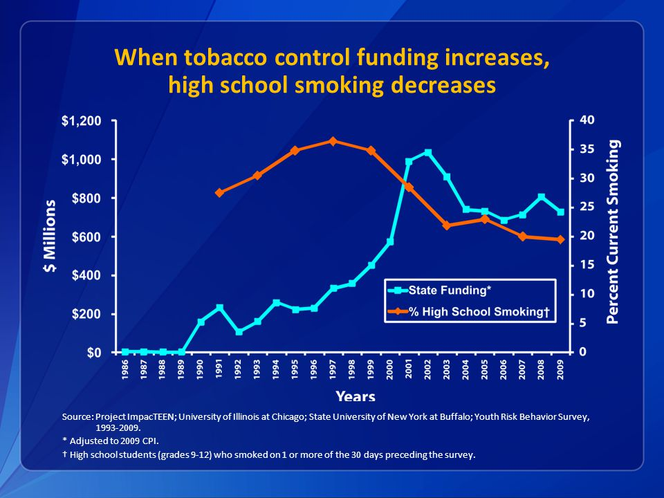 When tobacco control funding increases, high school smoking decreases Source: Project ImpacTEEN; University of Illinois at Chicago; State University of New York at Buffalo; Youth Risk Behavior Survey, 1993-2009.