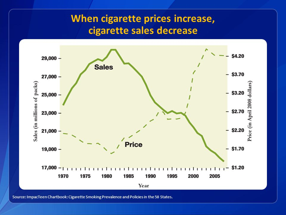 When cigarette prices increase, cigarette sales decrease Source: ImpacTeen Chartbook: Cigarette Smoking Prevalence and Policies in the 50 States.