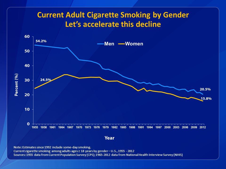 Note: Estimates since 1992 include some-day smoking.