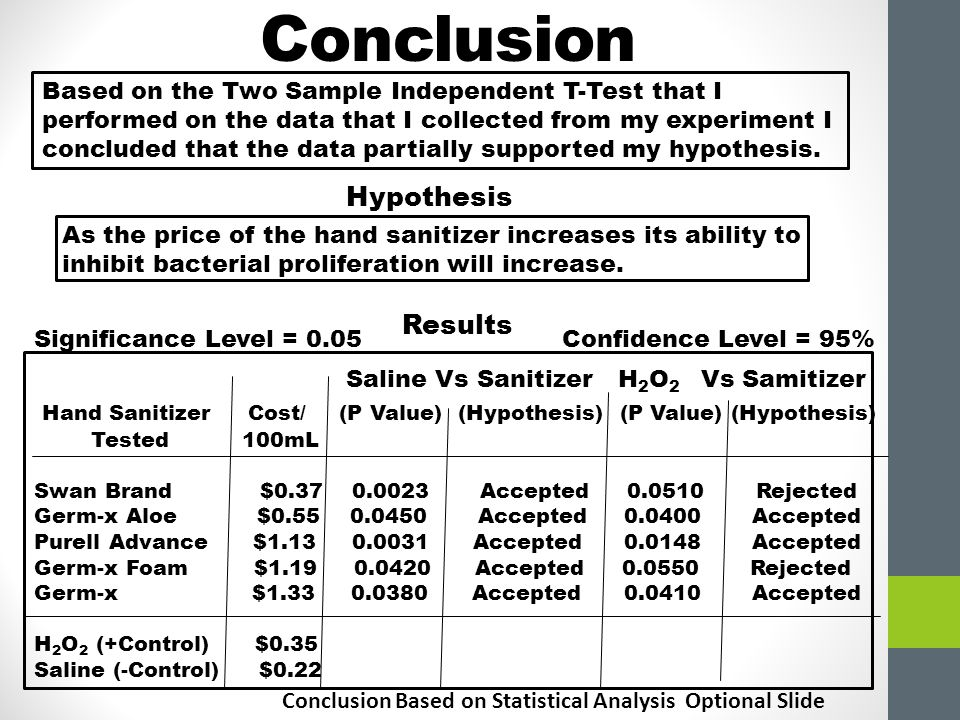 Conclusion Based on the Two Sample Independent T-Test that I performed on the data that I collected from my experiment I concluded that the data partially supported my hypothesis.