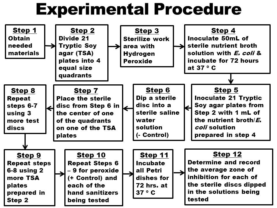Experimental Procedure Step 1 Obtain needed materials Step 3 Sterilize work area with Hydrogen Peroxide Step 4 Inoculate 50mL of sterile nutrient broth solution with E.