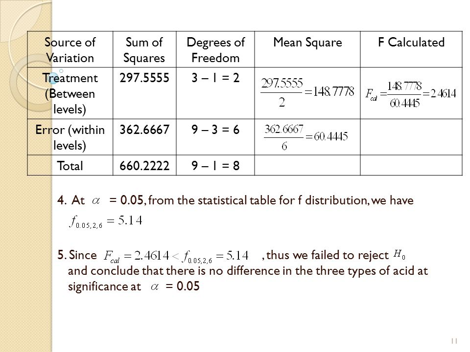 4. At = 0.05, from the statistical table for f distribution, we have 5. Since, thus we failed to reject and conclude that there is no difference in th