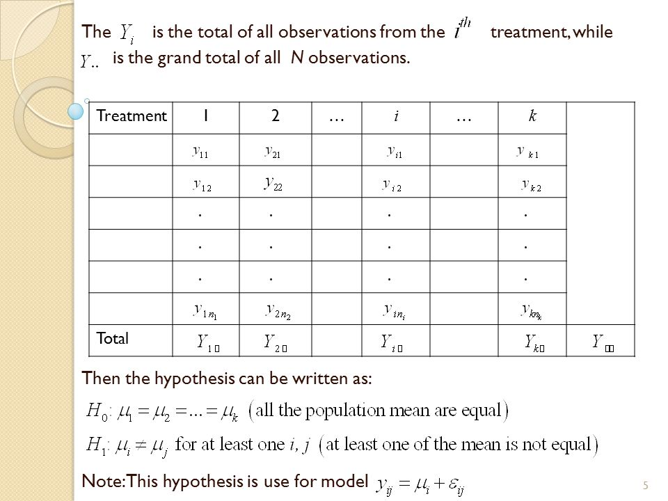 For model the hypothesis is as follows: The computations for an analysis of variance problem are usually summarized in tabular form as shown in table below.