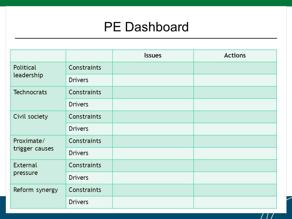 Click to edit Master title style PE Dashboard IssuesActions Political leadership Constraints Drivers TechnocratsConstraints Drivers Civil societyConstraints Drivers Proximate/ trigger causes Constraints Drivers External pressure Constraints Drivers Reform synergyConstraints Drivers