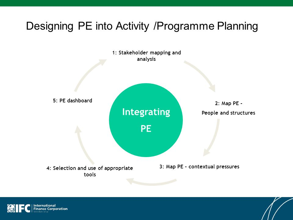 Designing PE into Activity /Programme Planning Integrating PE 1: Stakeholder mapping and analysis 2: Map PE – People and structures 5: PE dashboard 4: Selection and use of appropriate tools 3: Map PE – contextual pressures