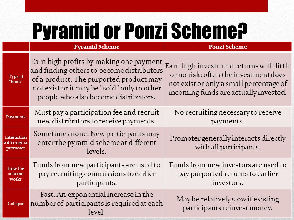 Pyramid or Ponzi Scheme.