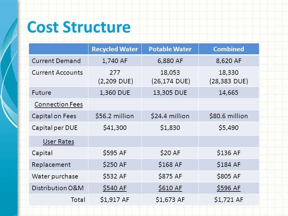 Cost Structure Recycled WaterPotable WaterCombined Current Demand1,740 AF6,880 AF8,620 AF Current Accounts277 (2,209 DUE) 18,053 (26,174 DUE) 18,330 (28,383 DUE) Future1,360 DUE13,305 DUE14,665 Connection Fees Capital on Fees$56.2 million$24.4 million$80.6 million Capital per DUE$41,300$1,830$5,490 User Rates Capital$595 AF$20 AF$136 AF Replacement$250 AF$168 AF$184 AF Water purchase$532 AF$875 AF$805 AF Distribution O&M$540 AF$610 AF$596 AF Total$1,917 AF$1,673 AF$1,721 AF