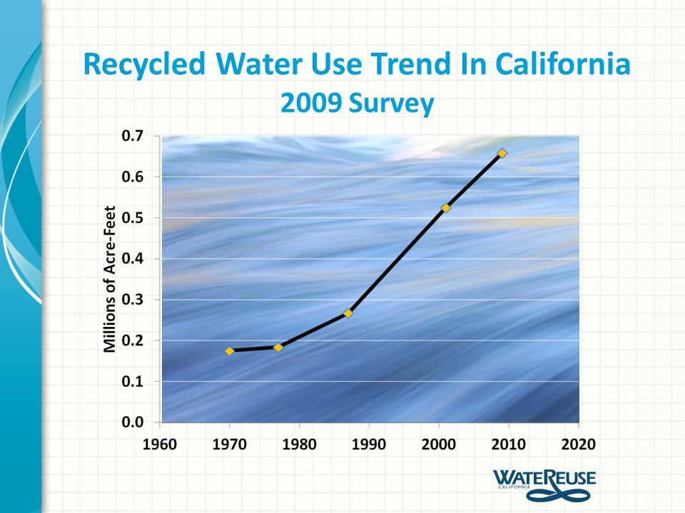 Recycled Water Use Trend In California 0.658 MAF in 2009 2 MAF increase by 2030