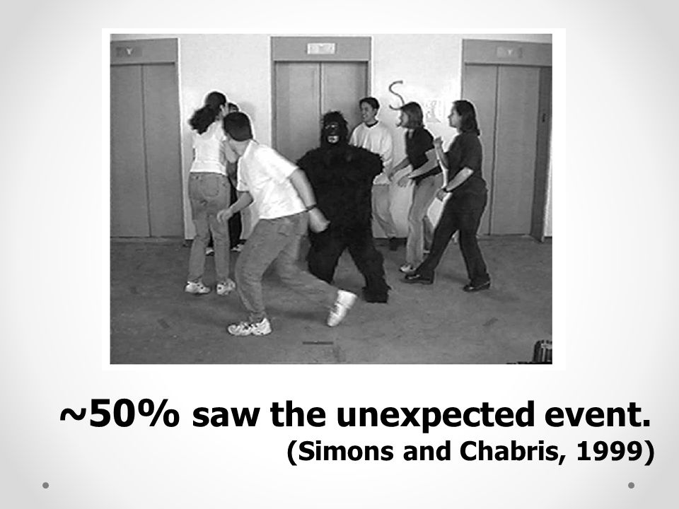 ~50% saw the unexpected event. (Simons and Chabris, 1999)