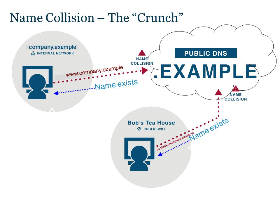 "Text Name Collision – The ""Crunch"" Private network configured in such a way that could ""leak"" the request to the public Domain Name System, when using"