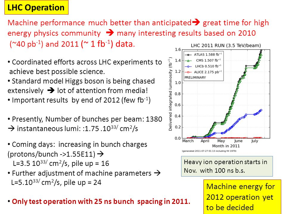 LHC Operation Machine performance much better than anticipated  great time for high energy physics community  many interesting results based on 2010 (~40 pb -1 ) and 2011 (~ 1 fb -1 ) data.