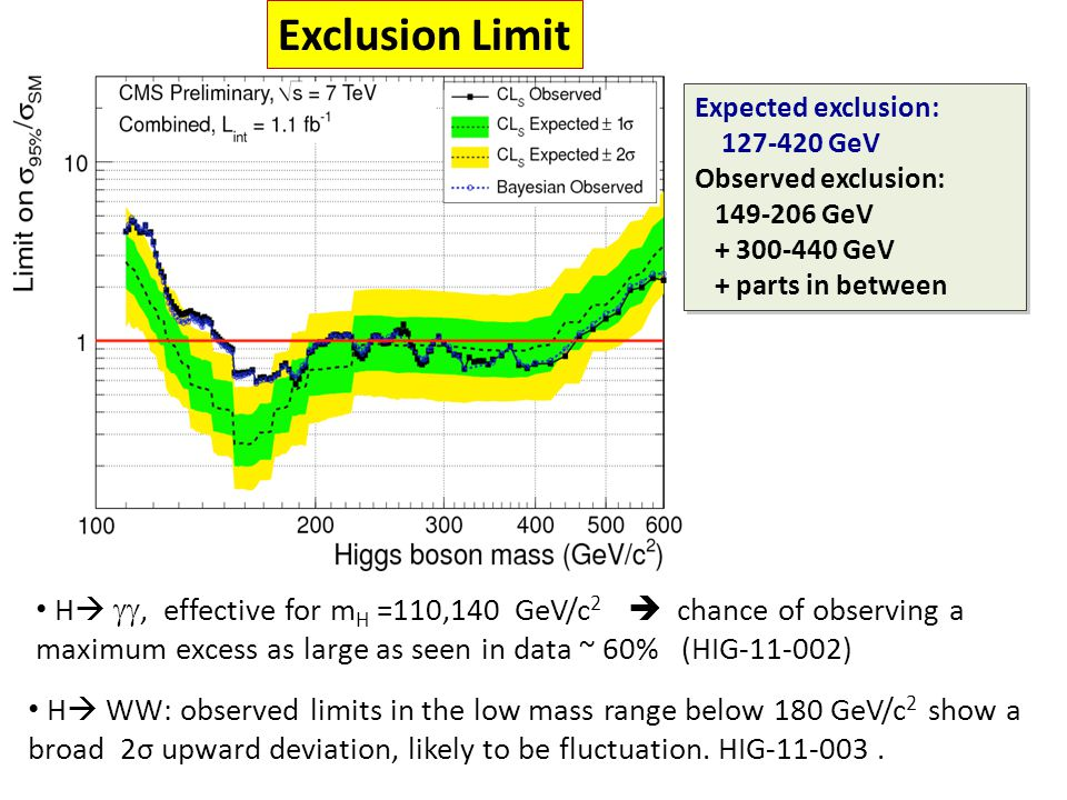 Summary of limits There is not any evidence for a SM Higgs yet (but we have some nice fluctuations)