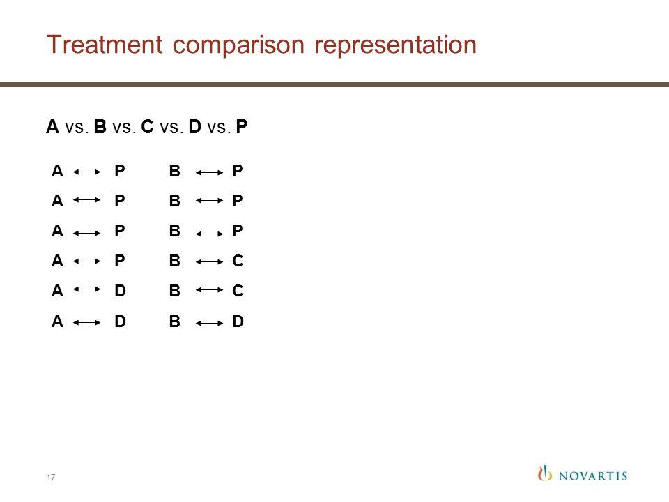Treatment comparison representation 17 A P A D B P B C B D A vs. B vs. C vs. D vs. P