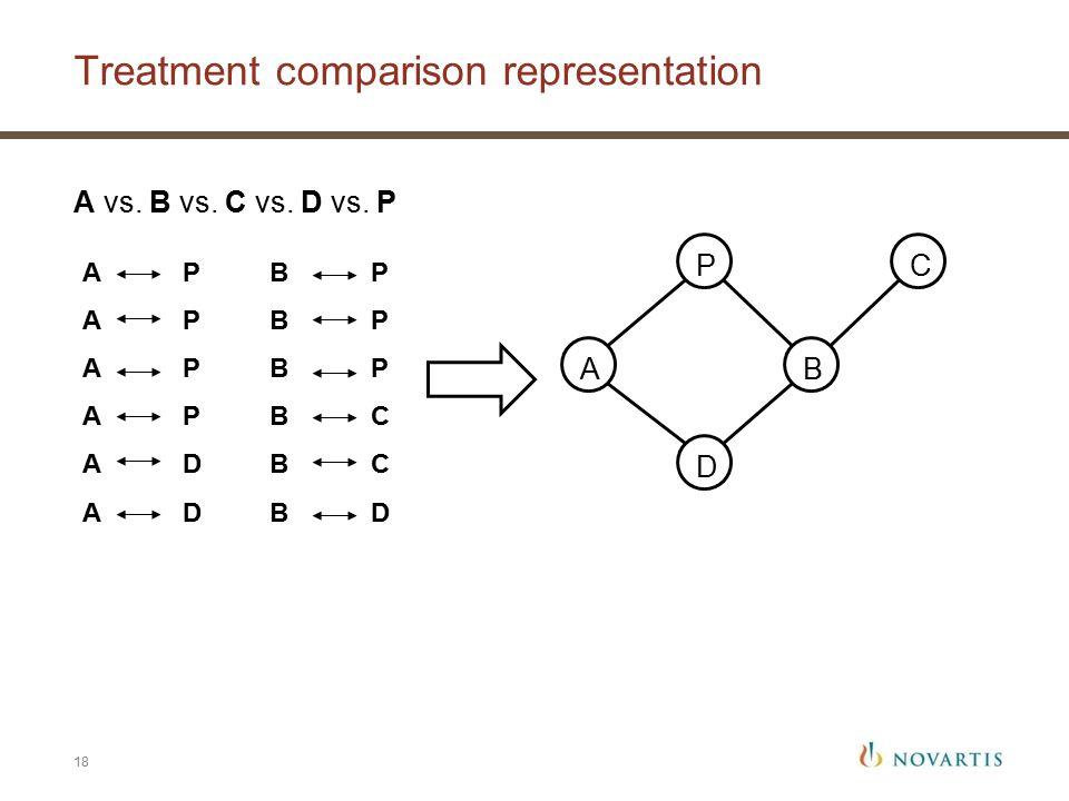 Treatment comparison representation 18 A P A D B P B C B D AB D CP A vs. B vs. C vs. D vs. P