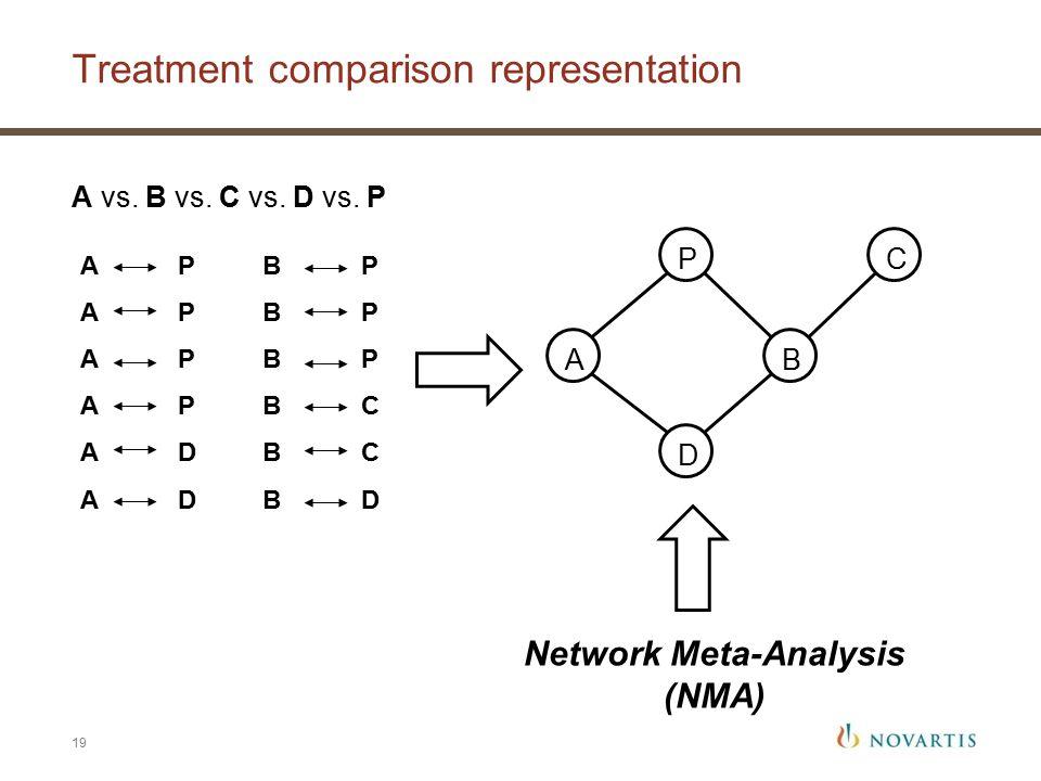 Treatment comparison representation 19 A P A D B P B C B D AB D CP Network Meta-Analysis (NMA) A vs.
