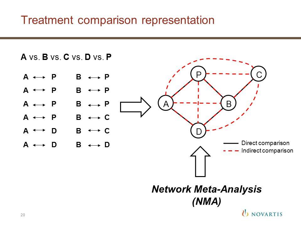 Treatment comparison representation 20 A P A D B P B C B D AB D CP Network Meta-Analysis (NMA) A vs.