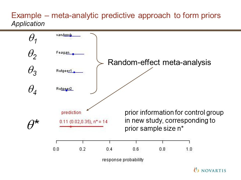 Example – meta-analytic predictive approach to form priors Application prior information for control group in new study, corresponding to prior sample size n* Random-effect meta-analysis