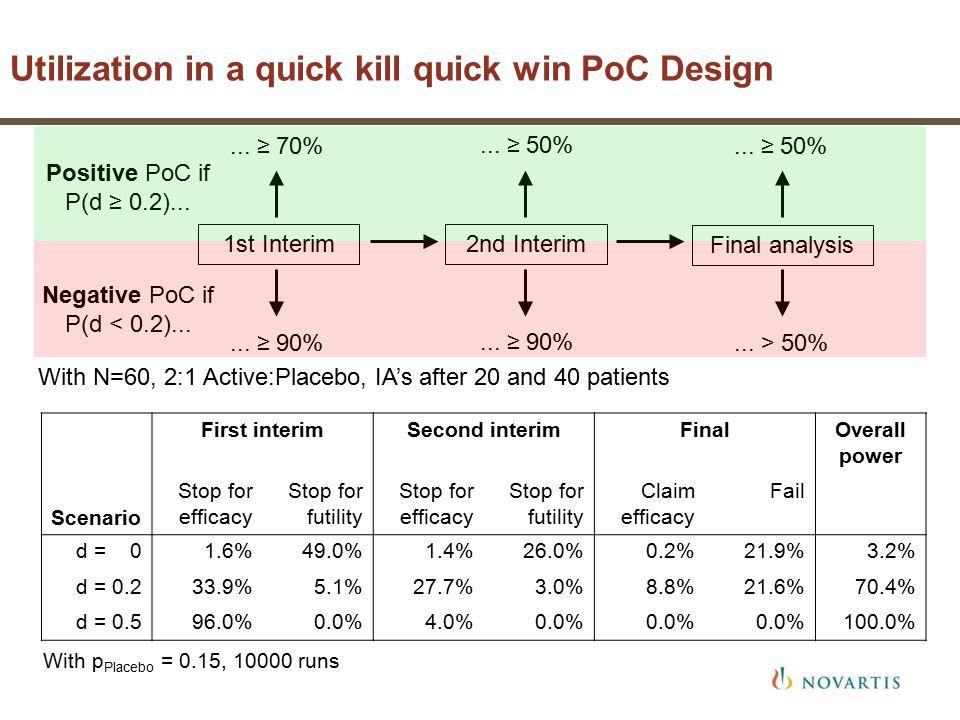 Utilization in a quick kill quick win PoC Design With p Placebo = 0.15, 10000 runs Scenario First interimSecond interimFinalOverall power Stop for efficacy Stop for futility Stop for efficacy Stop for futility Claim efficacy Fail d = 01.6%49.0%1.4%26.0%0.2%21.9%3.2% d = 0.233.9%5.1%27.7%3.0%8.8%21.6%70.4% d = 0.596.0%0.0%4.0%0.0% 100.0% 1st Interim...