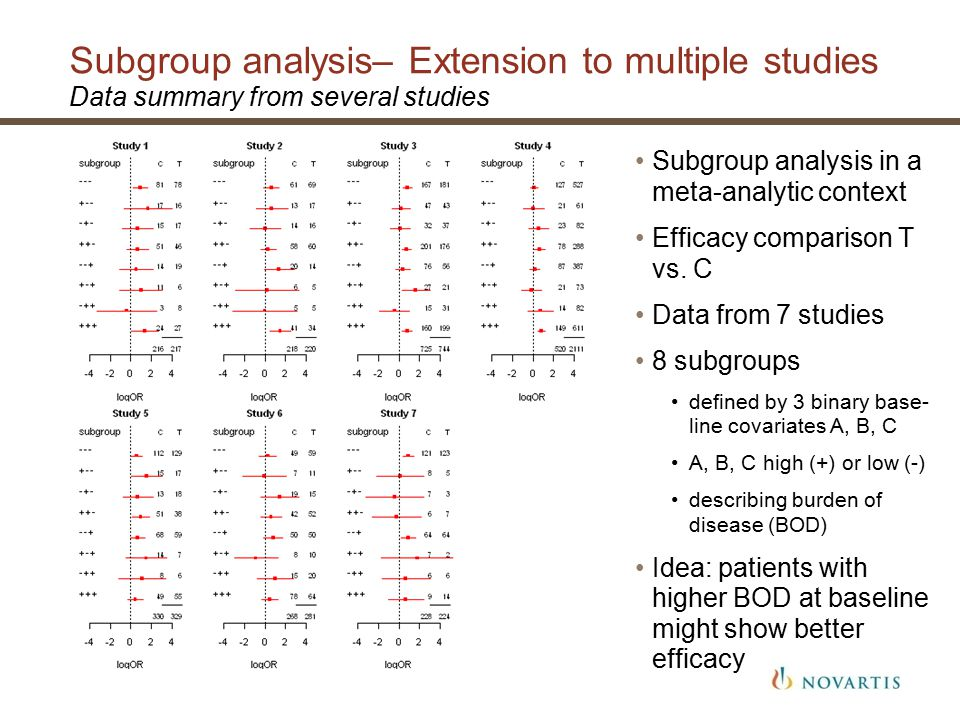 Subgroup analysis– Extension to multiple studies Data summary from several studies Subgroup analysis in a meta-analytic context Efficacy comparison T vs.