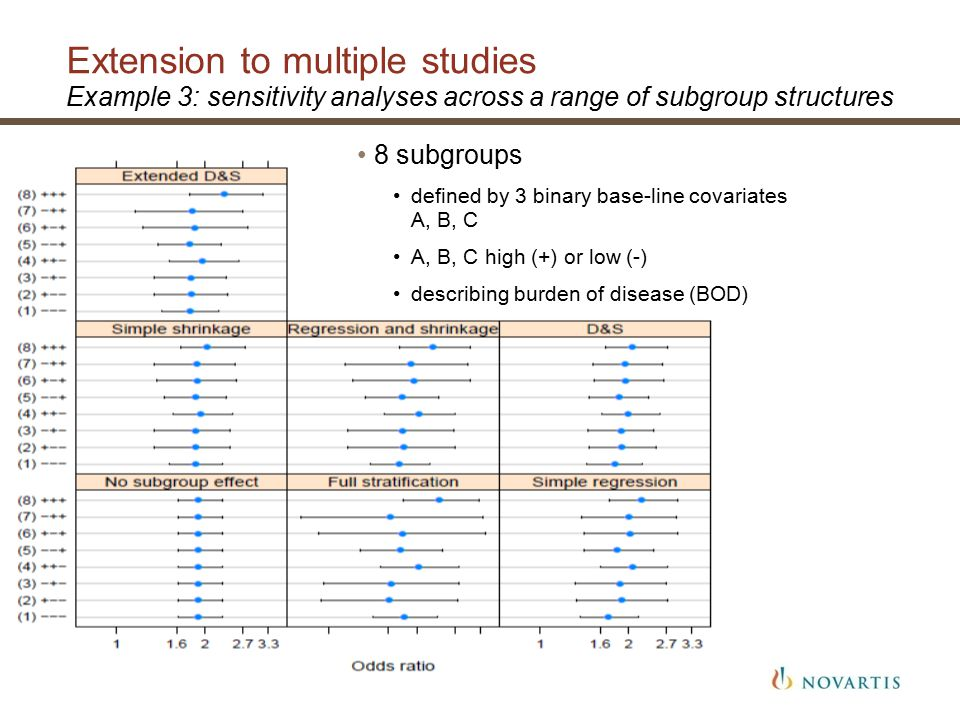 Extension to multiple studies Example 3: sensitivity analyses across a range of subgroup structures 51 | Evidence synthesis in drug development 8 subgroups defined by 3 binary base-line covariates A, B, C A, B, C high (+) or low (-) describing burden of disease (BOD)