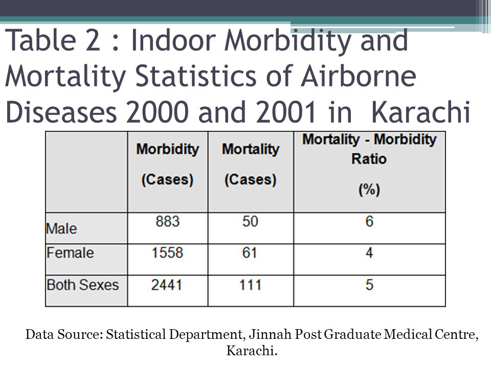 Table 2 : Indoor Morbidity and Mortality Statistics of Airborne Diseases 2000 and 2001 in Karachi Data Source: Statistical Department, Jinnah Post Gra