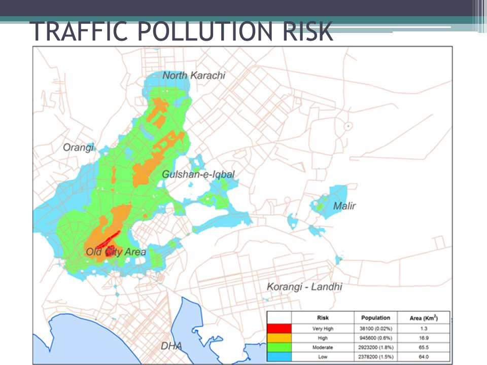 TRAFFIC POLLUTION RISK