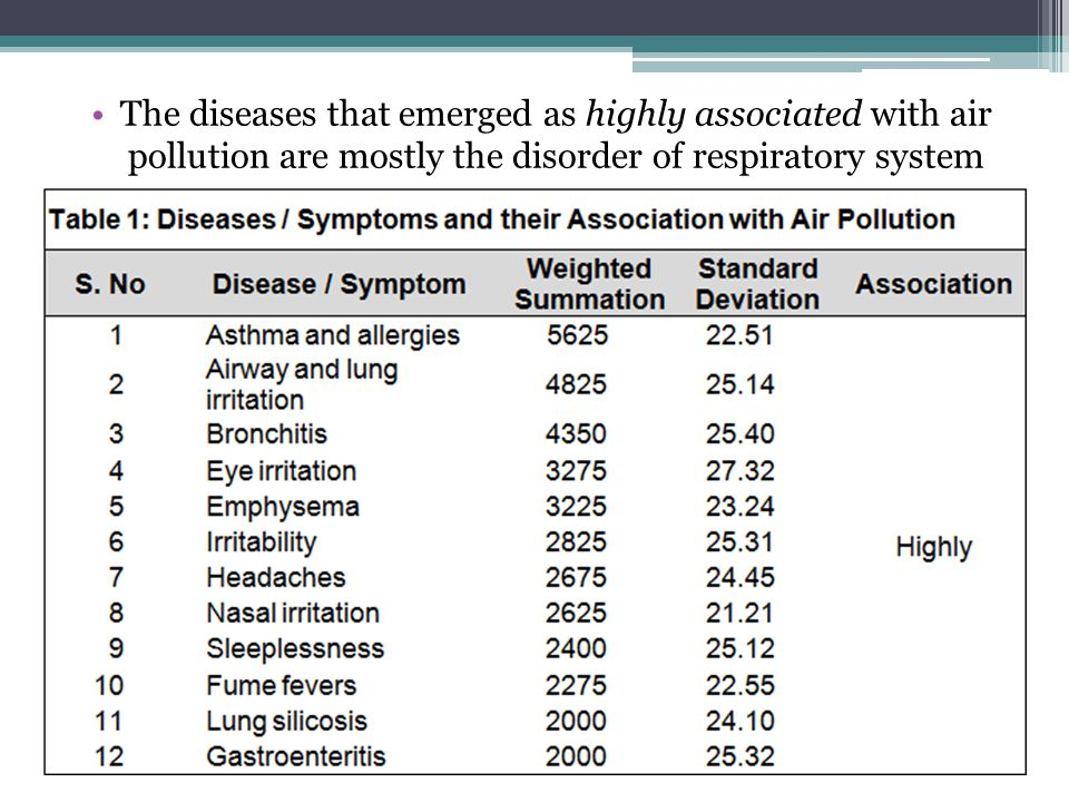 The diseases that emerged as highly associated with air pollution are mostly the disorder of respiratory system