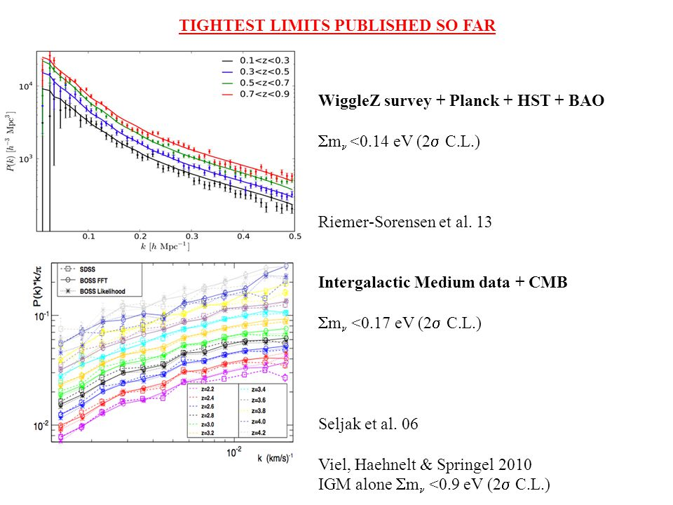 TIGHTEST LIMITS PUBLISHED SO FAR WiggleZ survey + Planck + HST + BAO  m  <0.14 eV (2  C.L.) Riemer-Sorensen et al. 13 Intergalactic Medium data + C